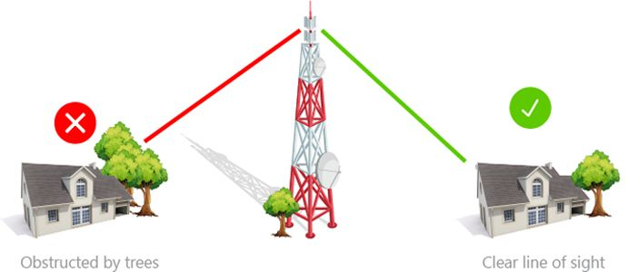 High speed internet springfield mo